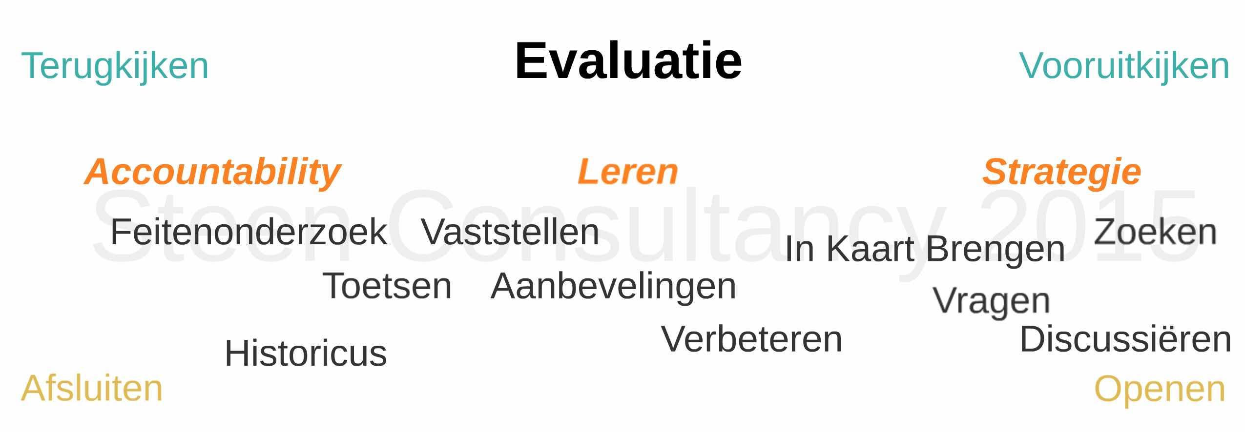 Evaluatiespectrum NL versie