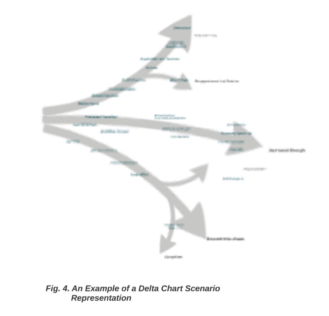 Delta Chart 4