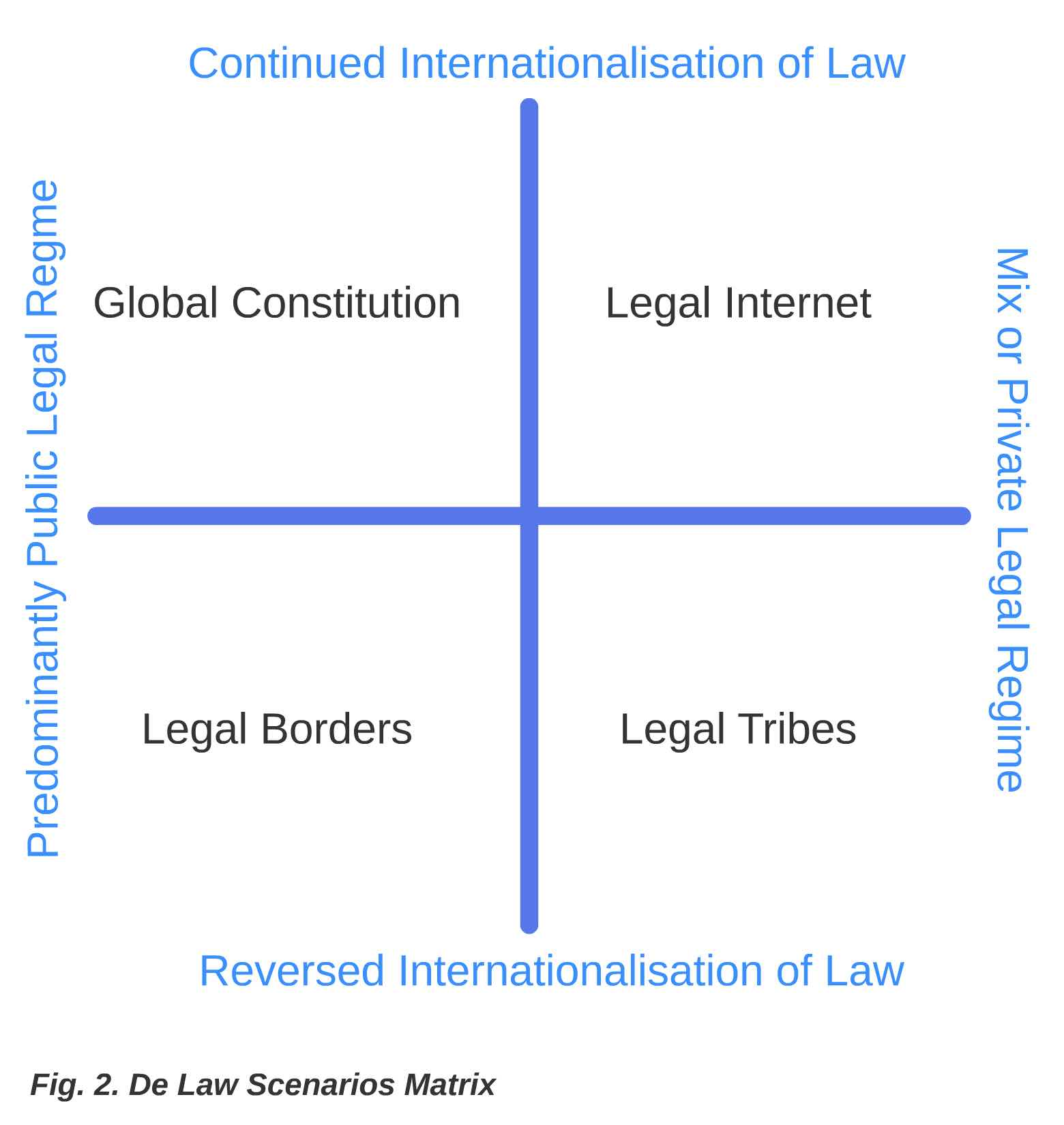 Law NL matrix