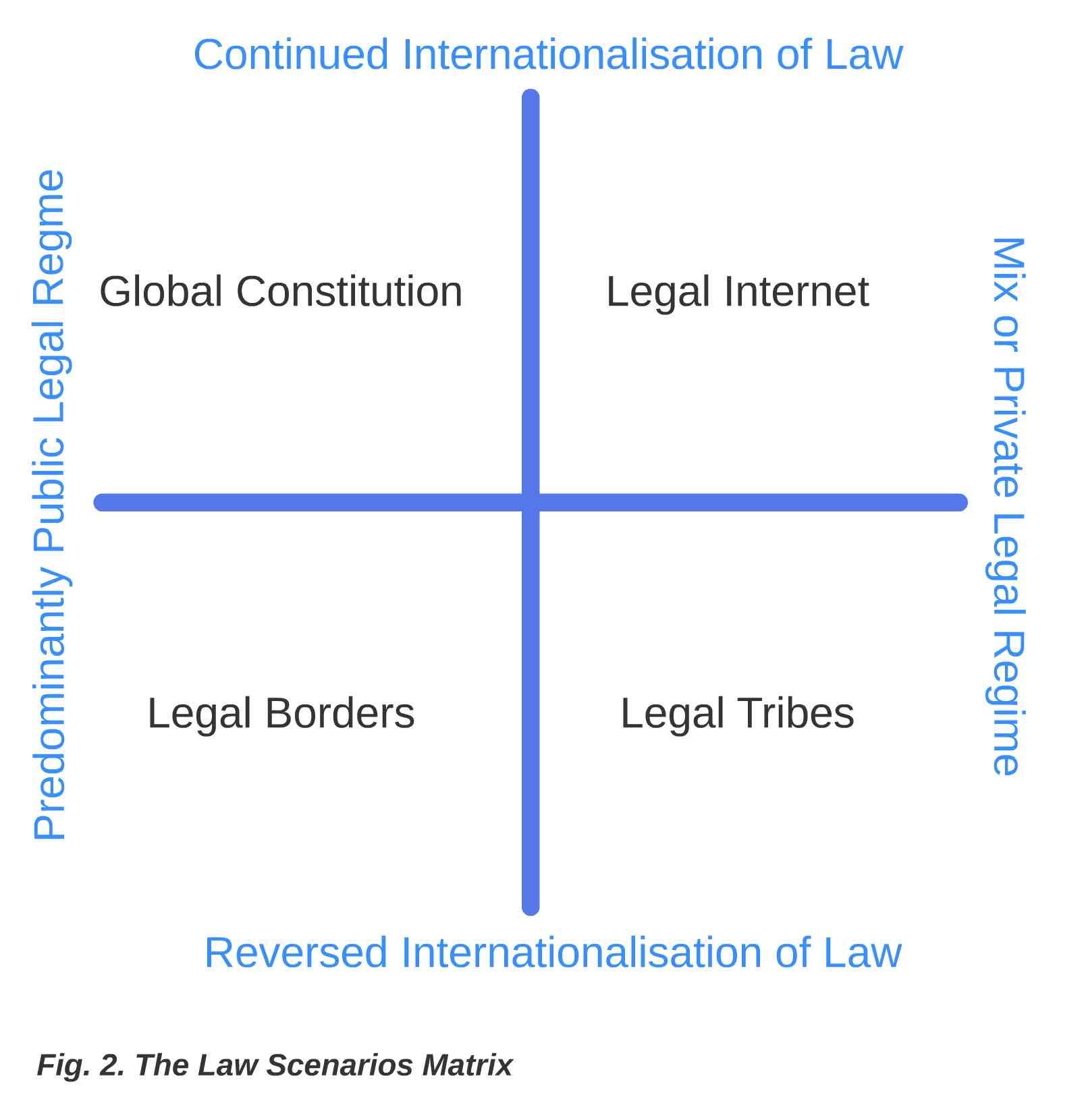 Law Scenarios